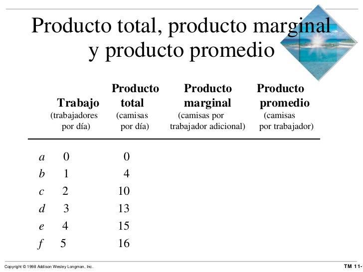 Producto total, producto marginal y producto promedio Producto Producto Producto Trabajo   total   marginal  promedio (tra...