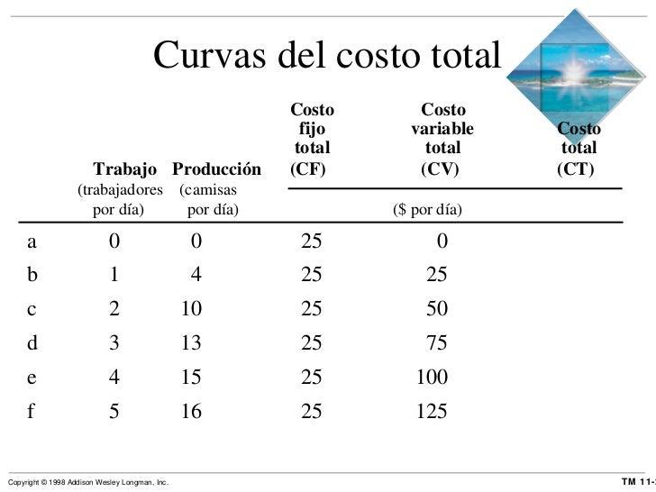 Curvas del costo total Costo Costo   fijo   variable  Costo   total  total   total Trabajo   Producción (CF) (CV)  (CT) (t...