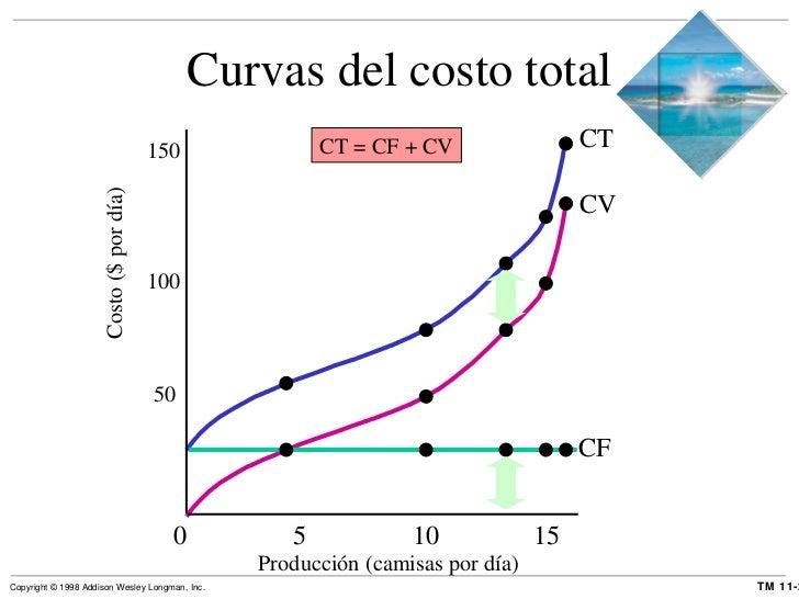Curvas del costo total 0  5  10  15 Producción (camisas por día) 50 100 150 Costo ($ por día) CT = CF + CV CT CV CF