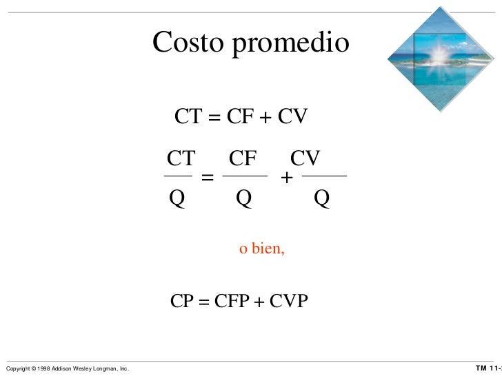 Costo promedio CT = CF + CV o bien, CP = CFP + CVP CT  CF  CV Q  Q  Q = +