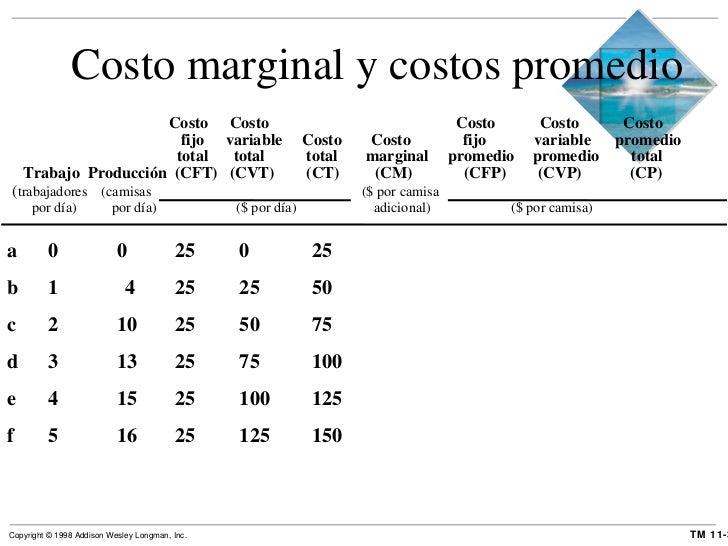 Costo marginal y costos promedio <ul><li>  Costo  Costo   Costo  Costo  Costo </li></ul><ul><li>  fijo variable  Costo Cos...
