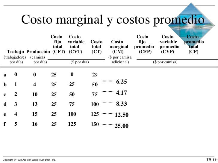 <ul><li>  Costo  Costo   Costo  Costo  Costo </li></ul><ul><li>  fijo variable  Costo Costo  fijo  variable  promedio </li...