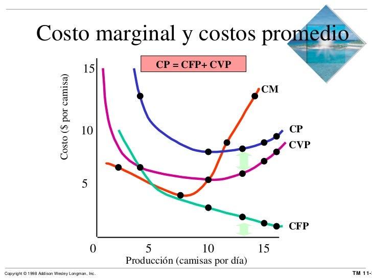 Costo marginal y costos promedio 0  5  10  15 Producción (camisas por día) 5 10 15 Costo ($ por camisa) CP = CFP+ CVP CM C...