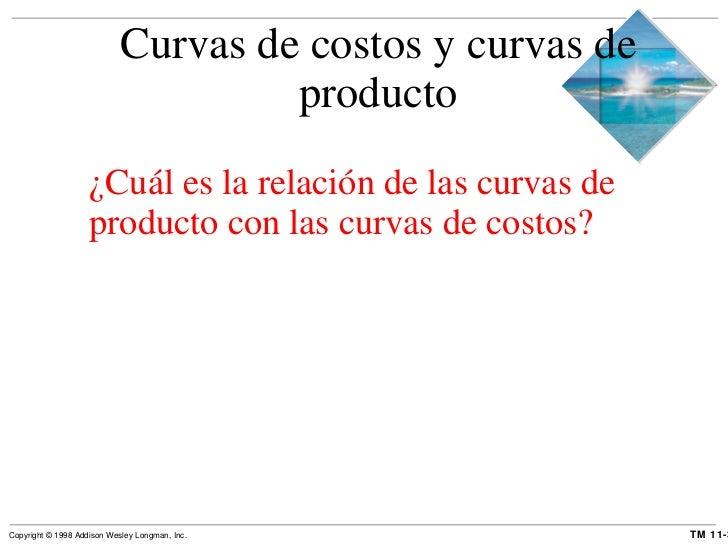 Curvas de costos y curvas de producto <ul><li>¿Cuál es la relación de las curvas de producto con las curvas de costos? </l...