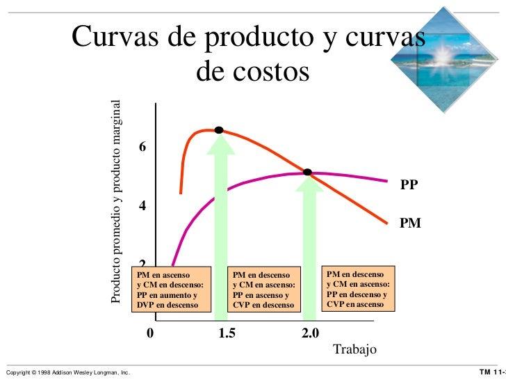 Curvas de producto y curvas  de costos Trabajo Producto promedio y producto marginal 0   1.5   2.0 2 2 4 6 PM en ascenso y...