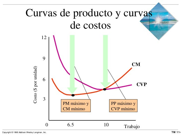 Curvas de producto y curvas  de costos Trabajo Costo ($ por unidad) 0   6.5   10 3 6 9 12 CVP CM PP máximo y CVP mínimo PM...