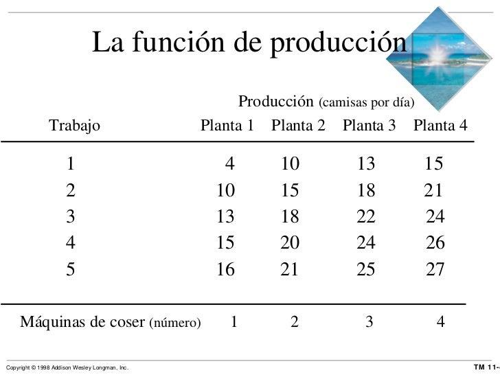 La función de producción <ul><li>  1   4   10   13  15 </li></ul><ul><li>  2   10   15   18  21 </li></ul><ul><li>  3   13...