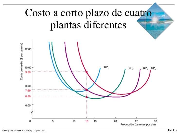Costo a corto plazo de cuatro plantas diferentes