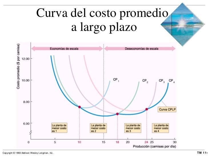 Curva del costo promedio  a largo plazo
