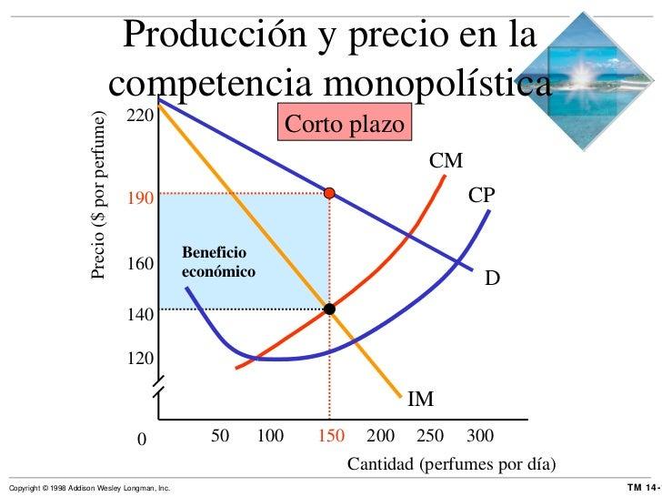 Precio ($ por perfume) Producción y precio en la competencia monopolística 0 D IM CP Corto plazo Cantidad (perfumes por dí...
