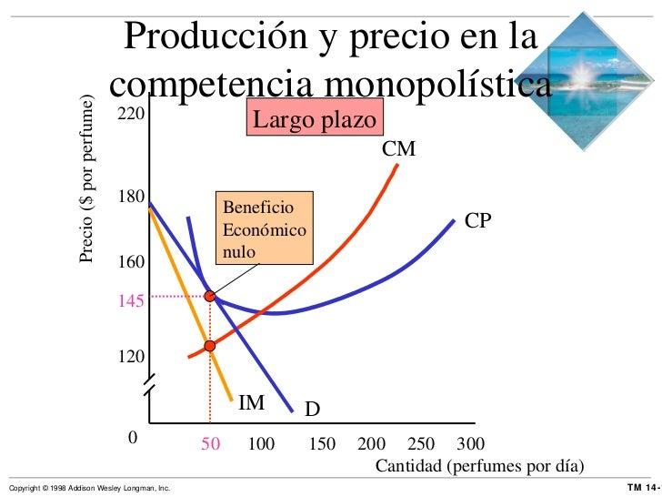 Precio ($ por perfume) Producción y precio en la competencia monopolística 0 D IM CP Cantidad (perfumes por día) 120 145 1...