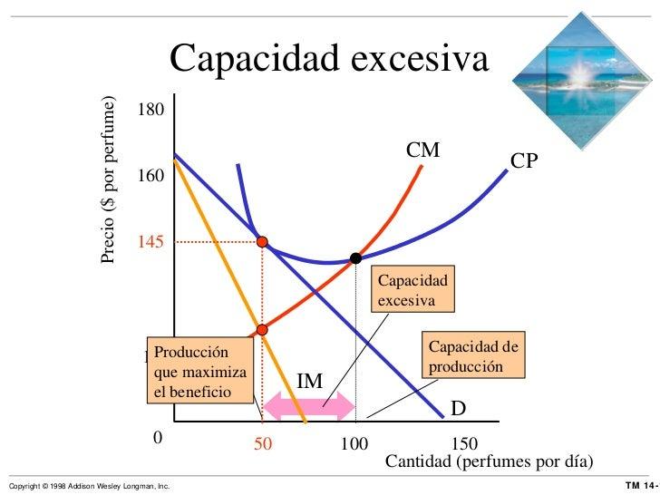 Capacidad excesiva Precio ($ por perfume) 0 D IM CP Cantidad (perfumes por día) 120 145 160 180 100 50 150 CM Capacidad ex...