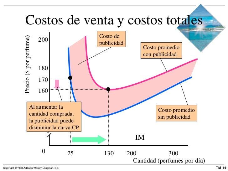 Costos de venta y costos totales Precio ($ por perfume) 0 IM Cantidad (perfumes por día) 120 140 160 180 200 130 25 200 30...