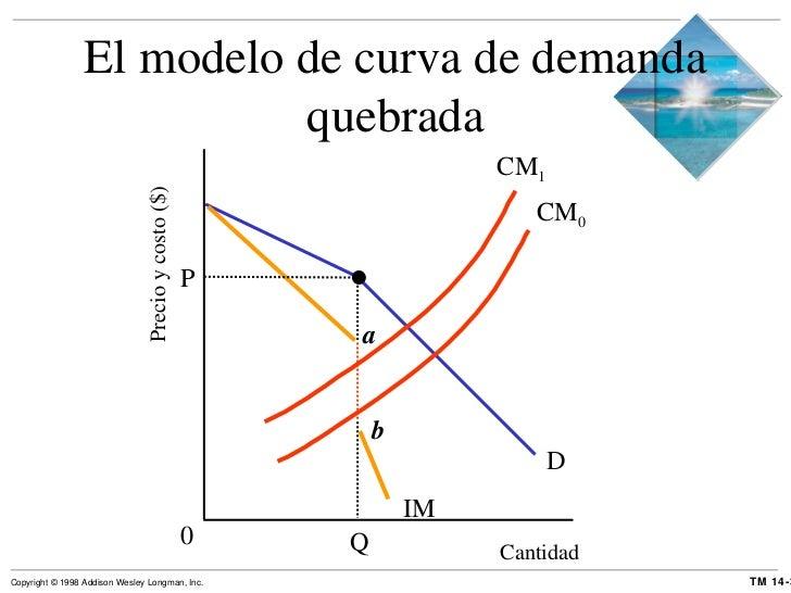 Cantidad Precio y costo ($) El modelo de curva de demanda quebrada D Q 0 P a IM b CM 1 CM 0