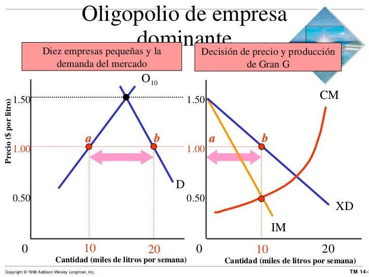 Oligopolio de empresa dominante XD D Cantidad (miles de litros por semana) Precio ($ por litro) Cantidad (miles de litros ...