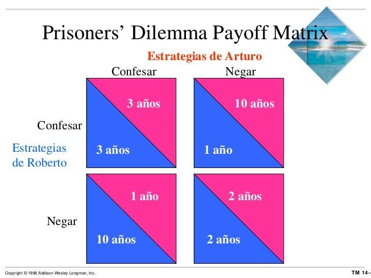 Prisoners' Dilemma Payoff Matrix Estrategias de Arturo Confesar Negar Estrategias de Roberto Confesar Negar 3 años 3 años ...