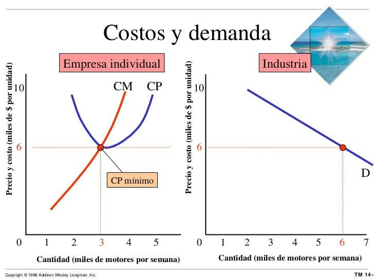 Costos y demanda Cantidad (miles de motores por semana) Precio y costo (miles de $ por unidad) 0 6 10 Cantidad (miles de m...