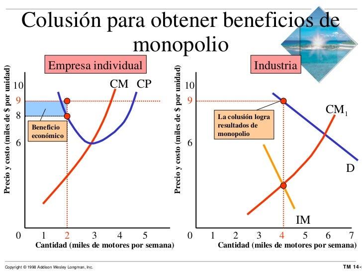 Colusión para obtener beneficios de monopolio Cantidad (miles de motores por semana) Precio y costo (miles de $ por unidad...