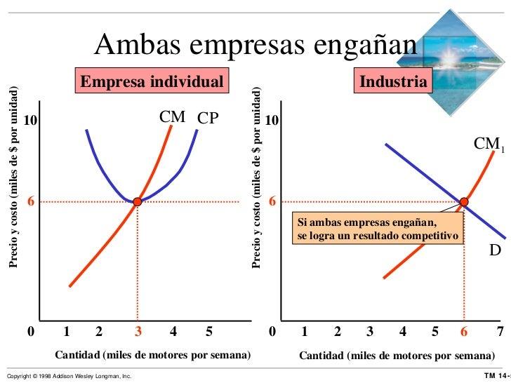 Ambas empresas engañan Cantidad (miles de motores por semana) Precio y costo (miles de $ por unidad) 0 6 10 Cantidad (mile...