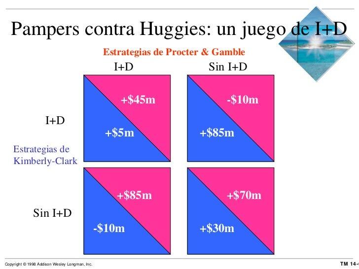 Pampers contra Huggies: un juego de I+D Estrategias de Procter & Gamble I+D Sin I+D Estrategias de Kimberly-Clark I+D Sin ...