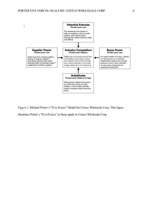 costco wholesale porters five forces Costco porter five forces analysis walmart inc five forces analysis (porters model , amazoncom inc five forces analysis & recommendations (porters model) costco wholesale five forces analysis (porters.