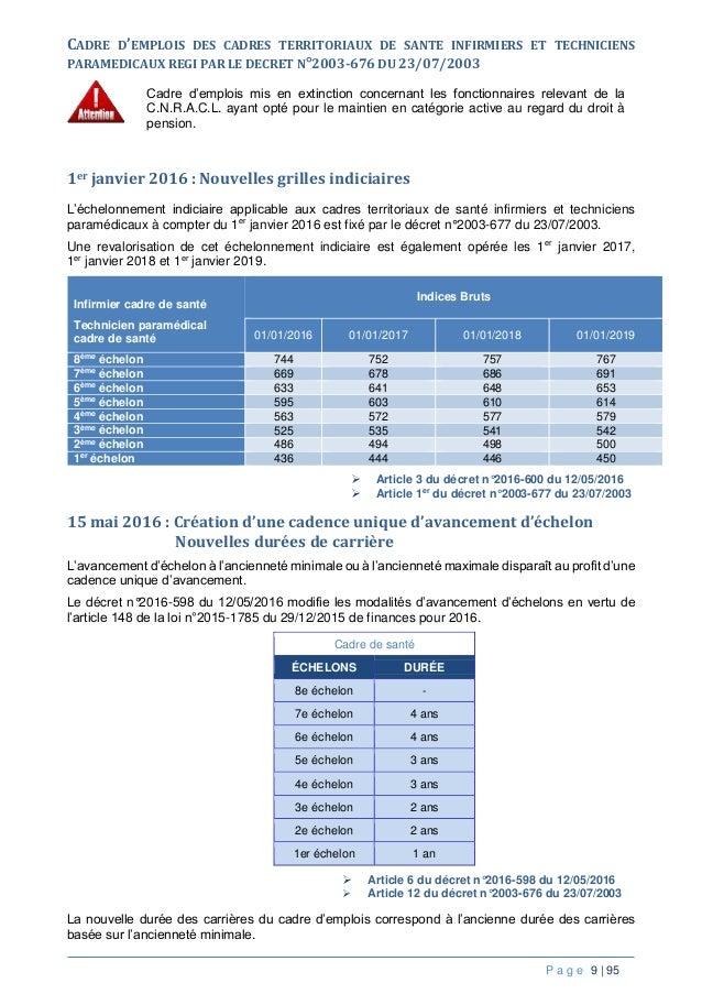 Ppcr brochure cdg 17 - Grille indiciaire des techniciens territoriaux ...