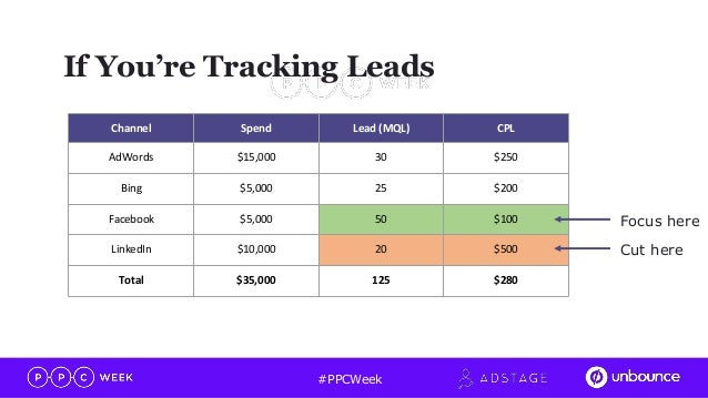 going beyond leads full funnel tracking from leads to revenue