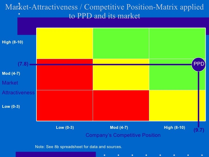 fastcat's competitive position Free essay: 4 fastcat's competitive position 51 select benchmarks and survey when benchmarking the job, we have divided all job title into four.