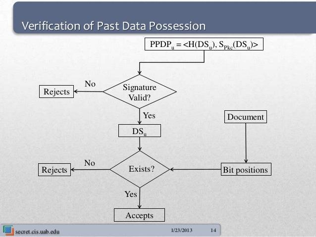 Verification of Past Data Possession                                  PPDPu = <H(DSu), SPkc(DSu)>                     No  ...