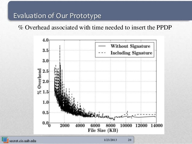 Evaluation of Our Prototype     % Overhead associated with time needed to insert the PPDPsecret.cis.uab.edu               ...