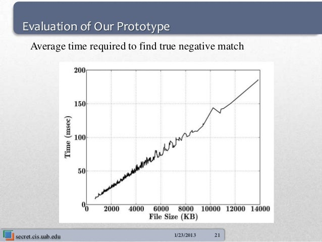 Evaluation of Our Prototype     Average time required to find true negative matchsecret.cis.uab.edu                    1/2...