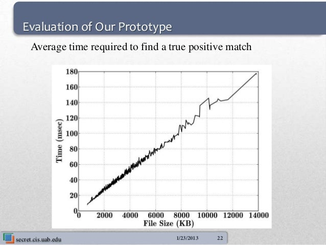 Evaluation of Our Prototype     Average time required to find a true positive matchsecret.cis.uab.edu                    1...