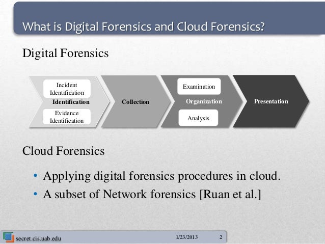 What is Digital Forensics and Cloud Forensics?  Digital Forensics               Incident                       Examination...