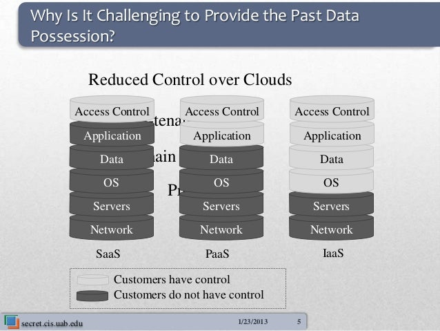 Why Is It Challenging to Provide the Past Data  Possession?                     Reduced Control over Clouds               ...