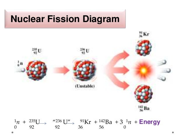 nuclear fission and fusion Nuclear Fission of Uranium 235 nuclear fission diagram