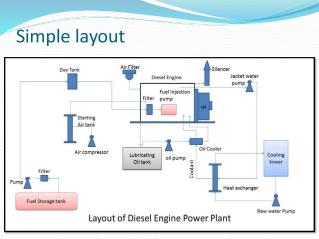 power plant engineering 22 power plant engineering objectives after studying this unit, you should be able to know steam generator, steam turbine, and describe cooling towers and condensers.