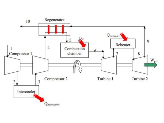 Gas turbine cycles