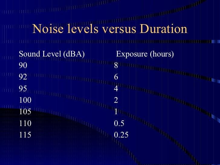 Noise levels versus Duration <ul><li>Sound Level (dBA) </li></ul><ul><li>90 </li></ul><ul><li>92 </li></ul><ul><li>95 </li...