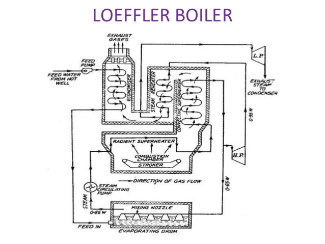 Construction and Working Principle of Loeffler Boiler - An ...
