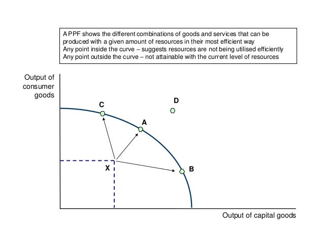 Output of capital goods Output of consumer goods A B C X D A PPF shows the different combinations of goods and services th...