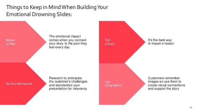 17 Things to Keep in MindWhen BuildingYour Emotional Drowning Slides: 17 Tell a Story Use Infographics It's the best way t...