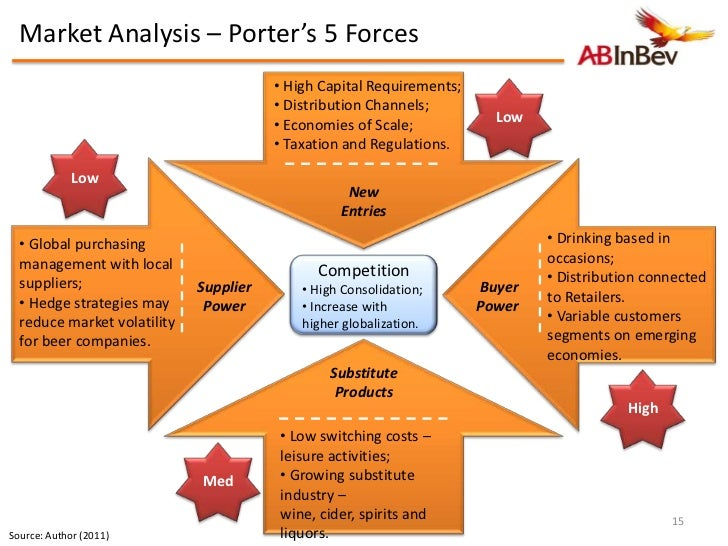 ab inbev swot 2016-09-19 an analyst has said that pepsico's beverage unit may be a more realistic target for anheuser-busch inbev than the coca-cola co, as the brewer is expected to look outside of beer for its next acquisition just-drinks gives you.