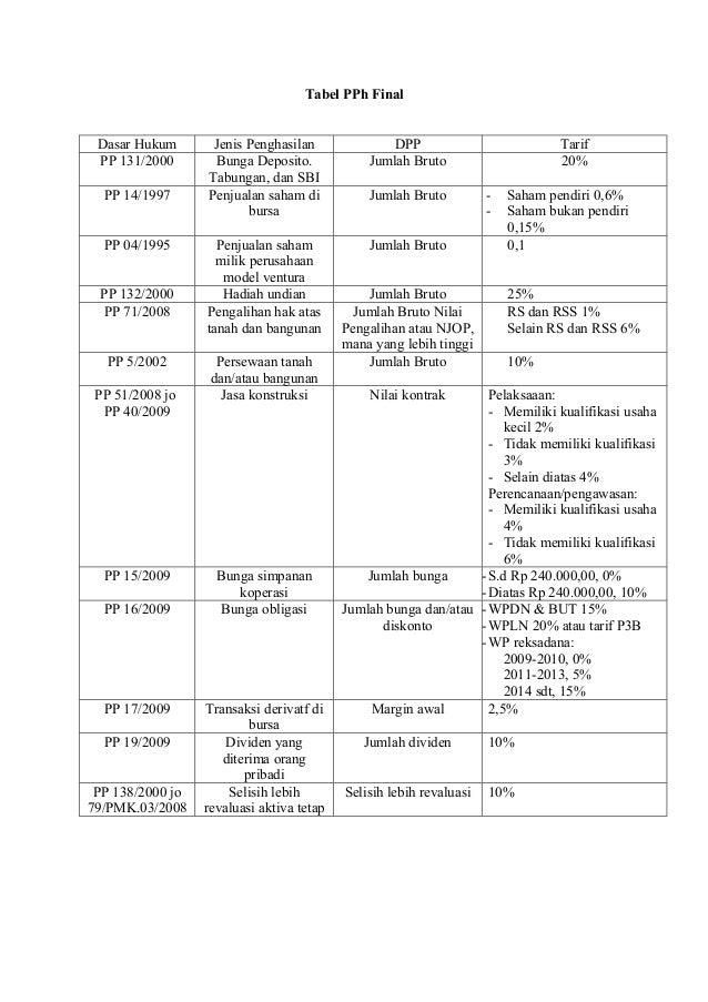 Tabel PPh Final Dasar Hukum       Jenis Penghasilan              DPP                            Tarif PP 131/2000       Bu...