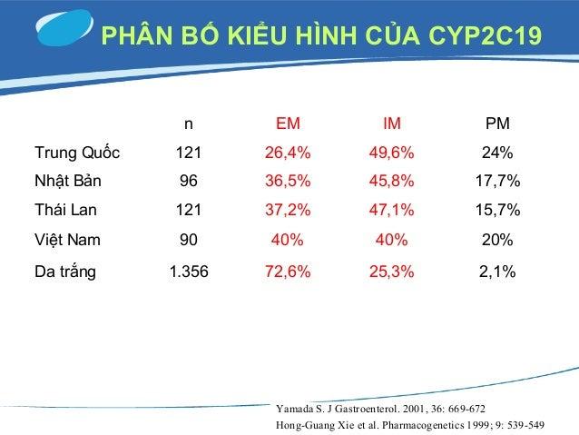 KIỂU HÌNH CYP2C19 ẢNH HƯỞNG LÊN pH DẠ DÀY