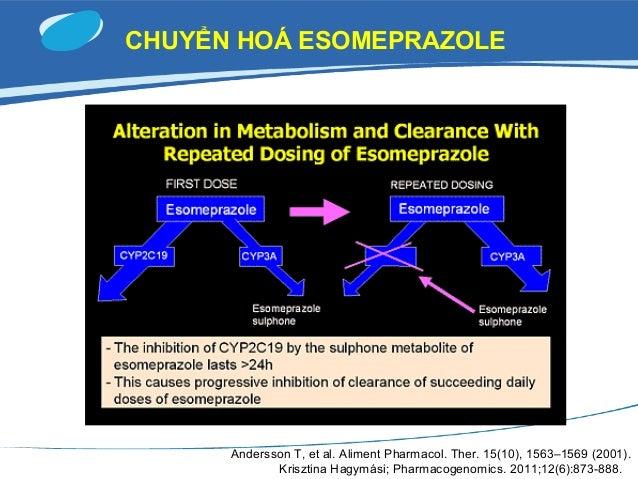 CÁC LOẠI PPI Loại uống Thế hệ 1 Pantoprazole 40 mg Lansoprazole 15, 30 mg / Dexlansoprazole Omeprazole 20 mg Thế hệ 2 Esom...