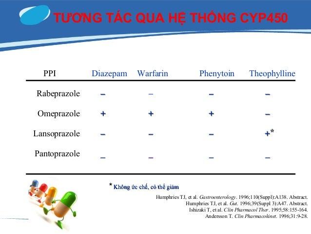 FDA Classification of PPI for Pregnancy PPI FDA class Comments Omeprazole C Embryotoxic and fetotoxic in animals. Case rep...