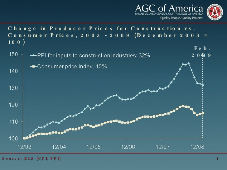 Change in Producer Prices for Construction vs. Consumer Prices, 2003 - 2009 (December 2003 = 100) Source: BLS (CPI, PPI) F...