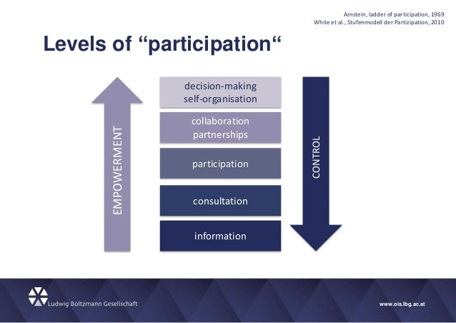 "www.ois.lbg.ac.at Levels of ""participation"" Arnstein, ladder of participation, 1969 White et al., Stufenmodell der Partizi..."