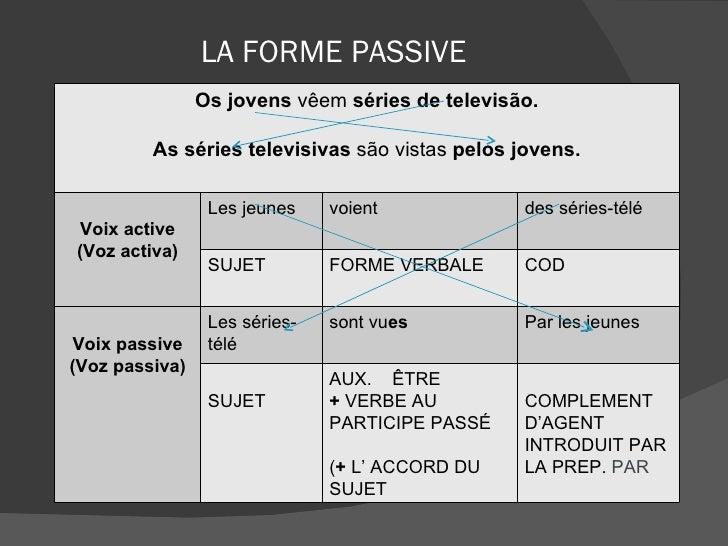 LA FORME PASSIVE Os jovens  vêem  séries de televisão. As séries televisivas  são vistas  pelos jovens. Voix active (Voz a...