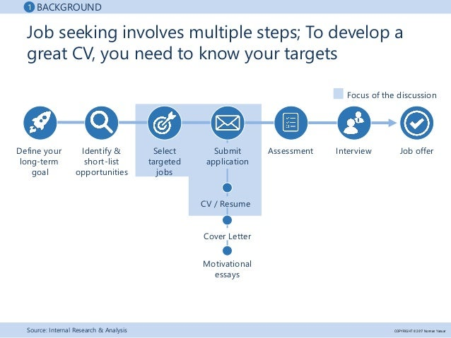 Best Practices for Writing a Great CV